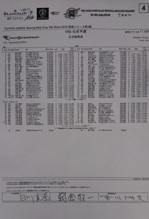 Vitz & 86 レースレポート in 富士スピードウェイ 予選結果